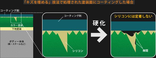下地の模式図:「キズを埋める」技法で処理された塗装面にコーティングした場合