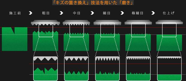 下地の模式図:「キズの置き換え」技法を用いた「磨き」