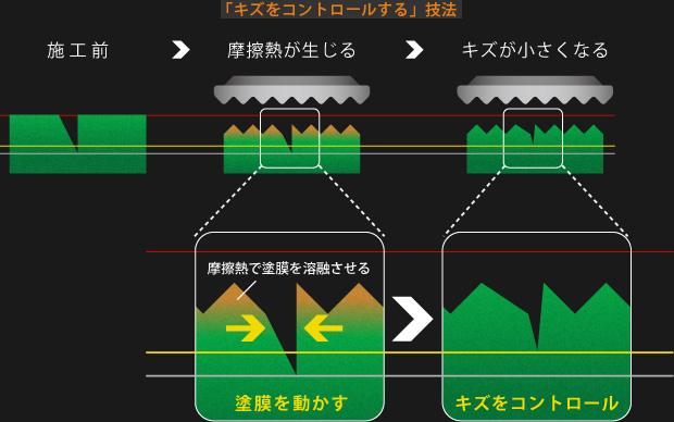 下地・模式図:「キズをコントロールする」技法