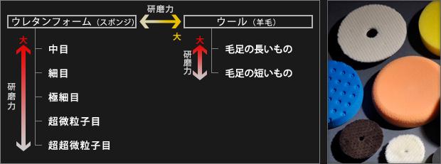 バフの大分類図