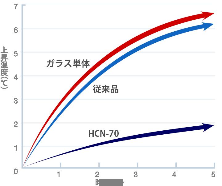皮膚の温度上昇チャート
