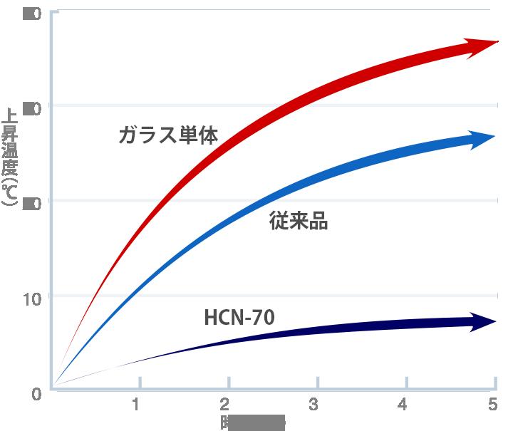 ブラックパネルの温度上昇チャート