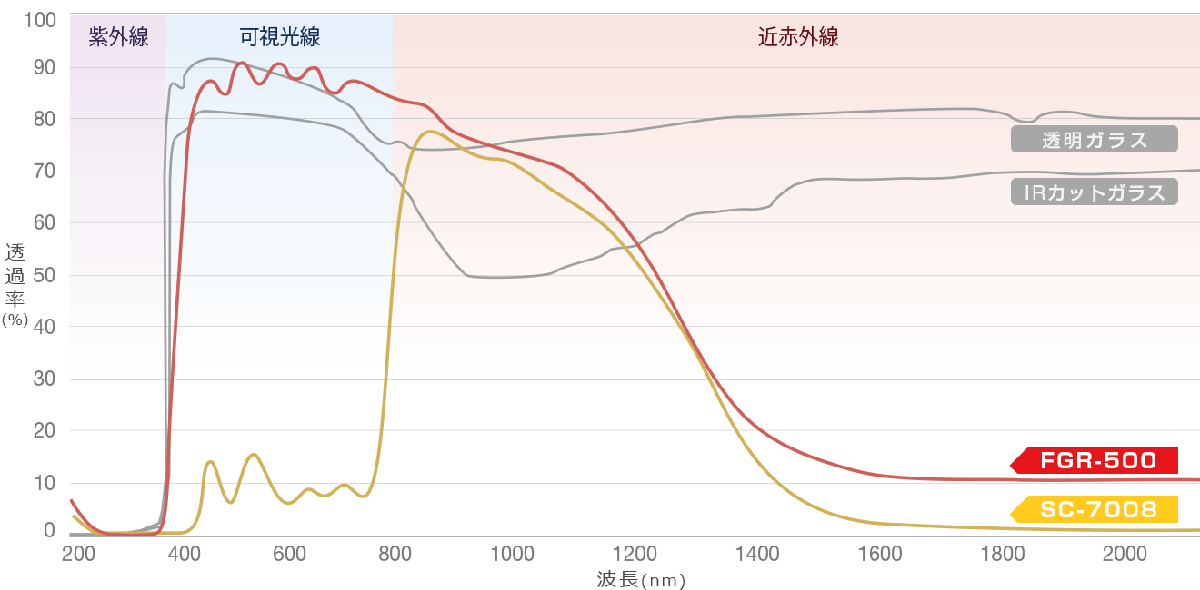 「シルフィード」シリーズの光学チャート