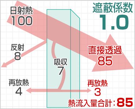 3mmフロートガラスの遮蔽係数(基準)
