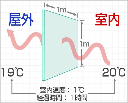 「熱還流率」を算出するときの測定条件