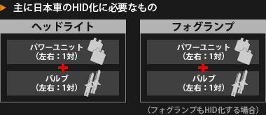 【図】主に日本車のHID化に必要なもの