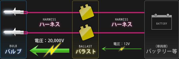 【図】HIDの構成