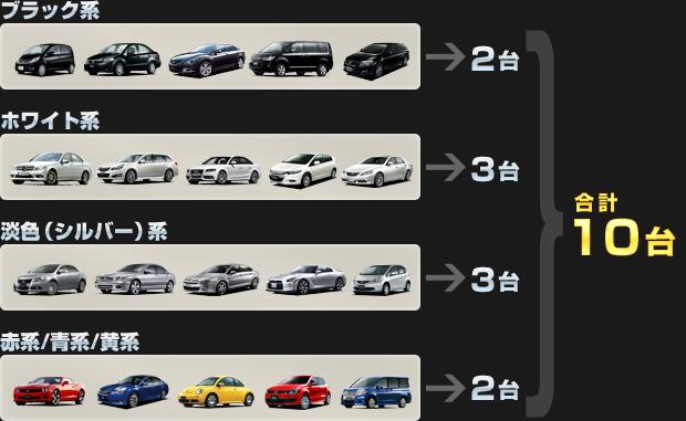 ブラック系:2台、ホワイト系:3台、淡色(シルバー)系:3台、赤系/青系/黄系:2台、の合計10台限定!